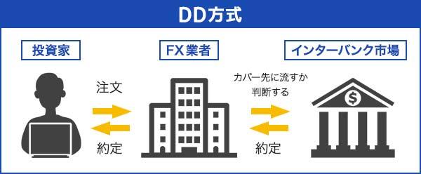 FX自動売買が国内で禁止される理由②国内業者はDD形式が多い
